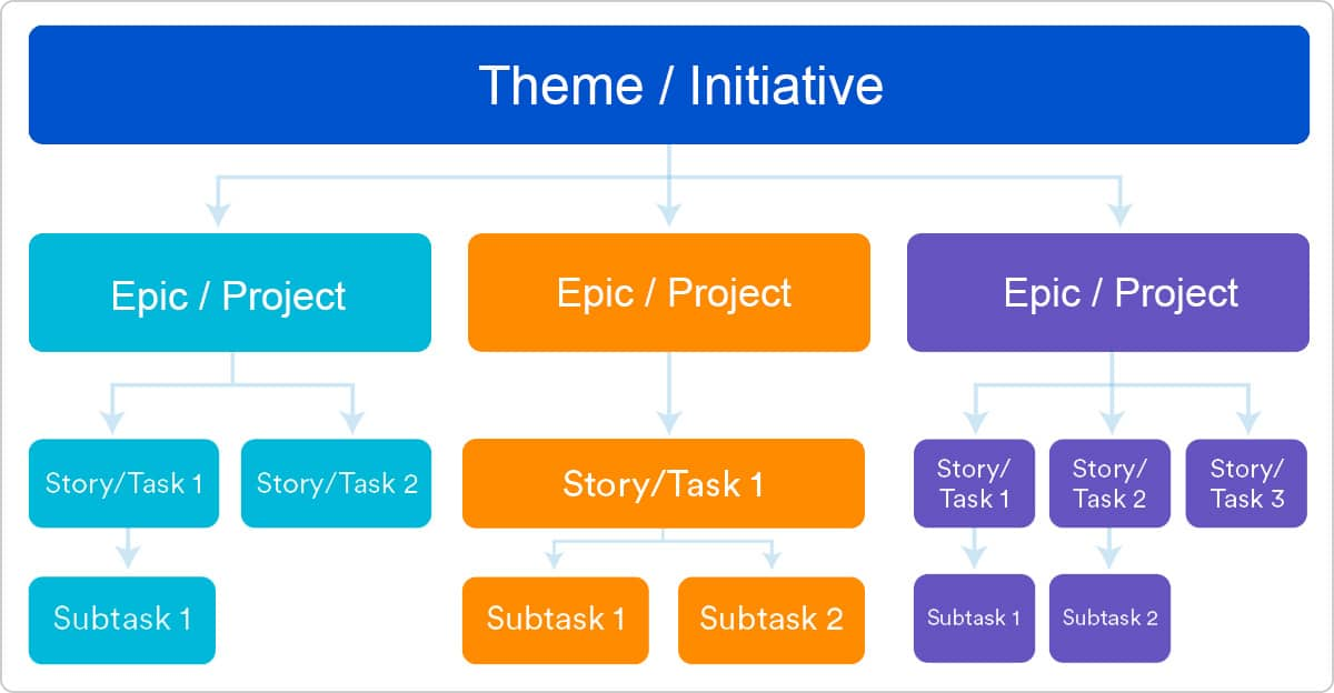 Themes, Initiatives, Epics, Stories / Tasks